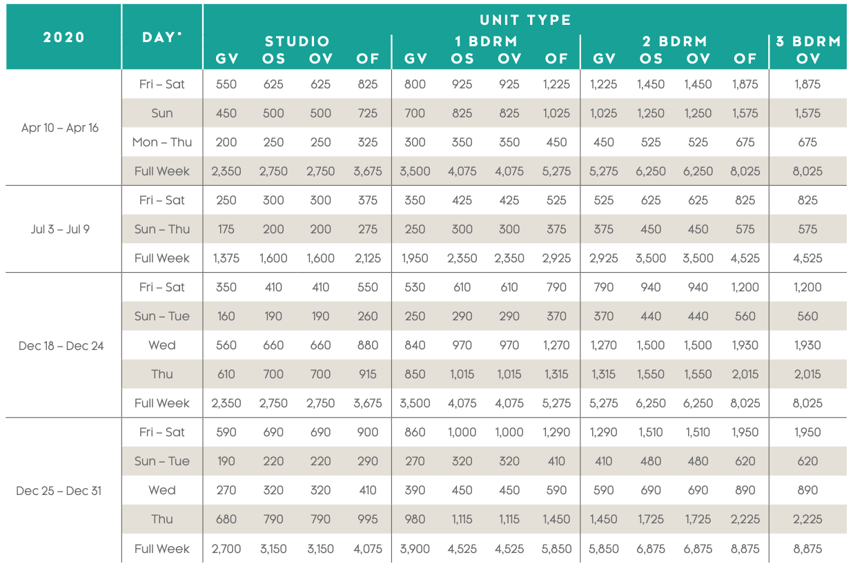 Aruba Surf Club Points Charts 2020 - 2