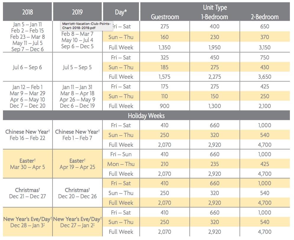 Bali Nusa Dua Points Chart 2018 & 2019