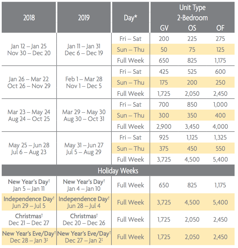 Barony Beach Club Points Chart 2018 & 2019