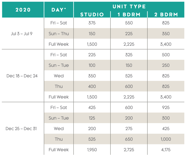 BeachPlace Towers Points Charts 2020 - 2