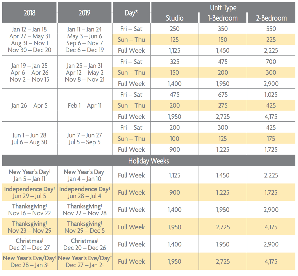Canyon Villas Points Charts 2018 & 2019 - Selling Timeshares