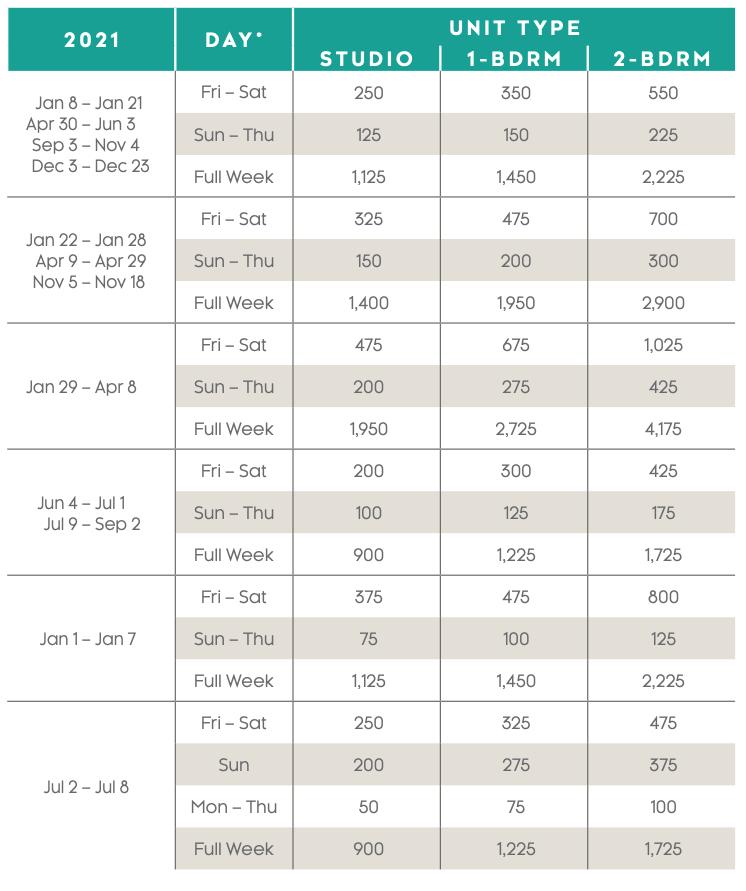 Canyon Villas Points Charts 2021