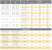 Desert Springs Villas Points Charts 2018 & 2019