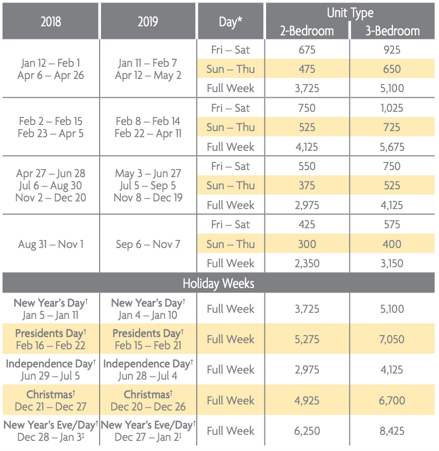 Frenchmans Cove Points Charts 2018 & 2019