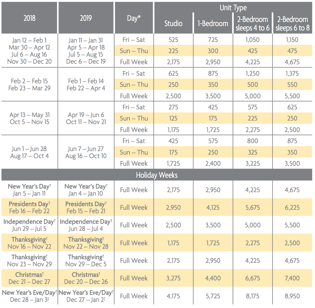 Grand Residence Club®, Lake Tahoe Points Charts 2018 & 2019