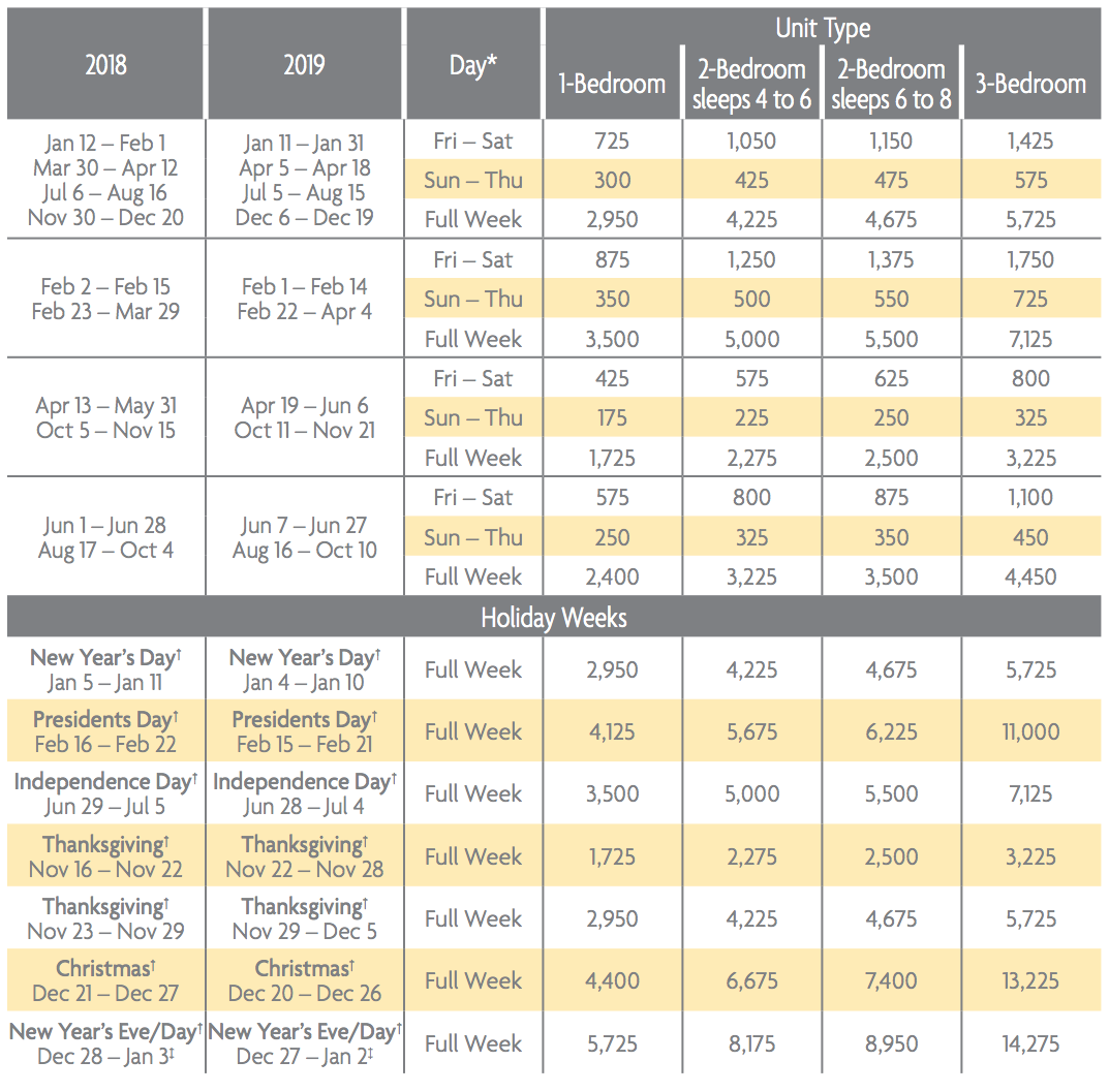 Grand Residence Club, Lake Tahoe Penthouse Points Charts 2018 & 2019