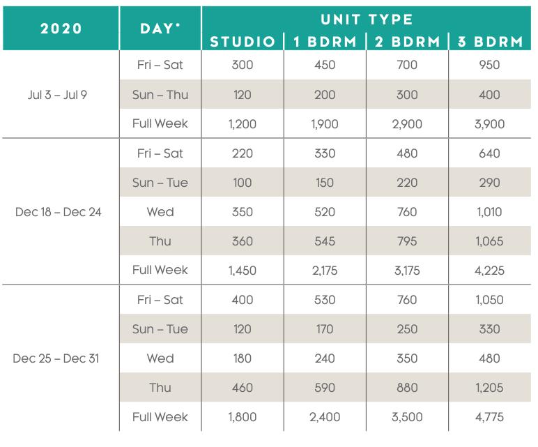 Grande Vista Points Charts 2020 - 2