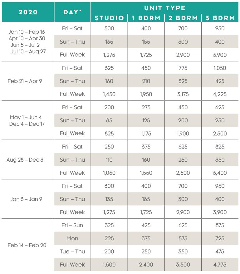 Grande Vista Points Charts 2020