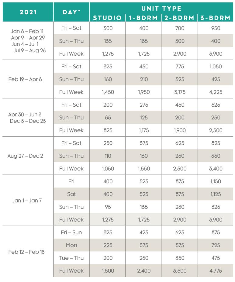 Grande Vista Points Charts 2021