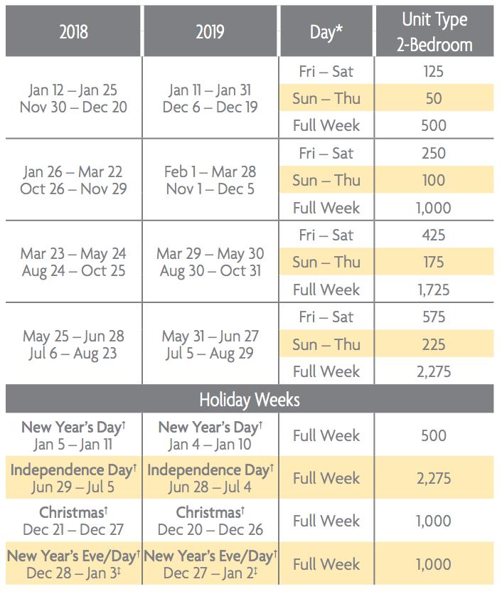 Harbour Club Points Charts 2018 & 2019