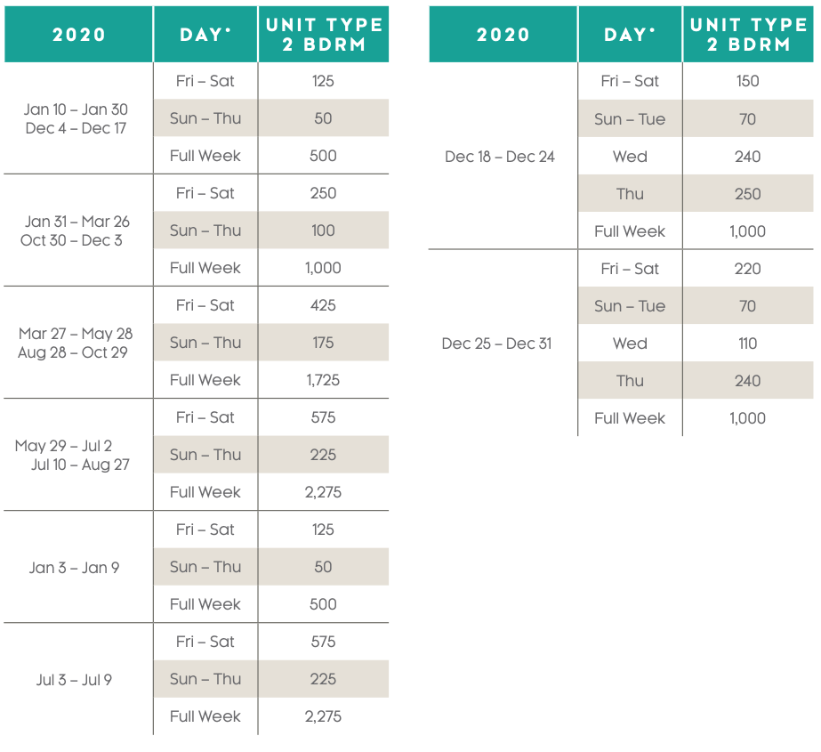 Harbour Club Points Charts 2020