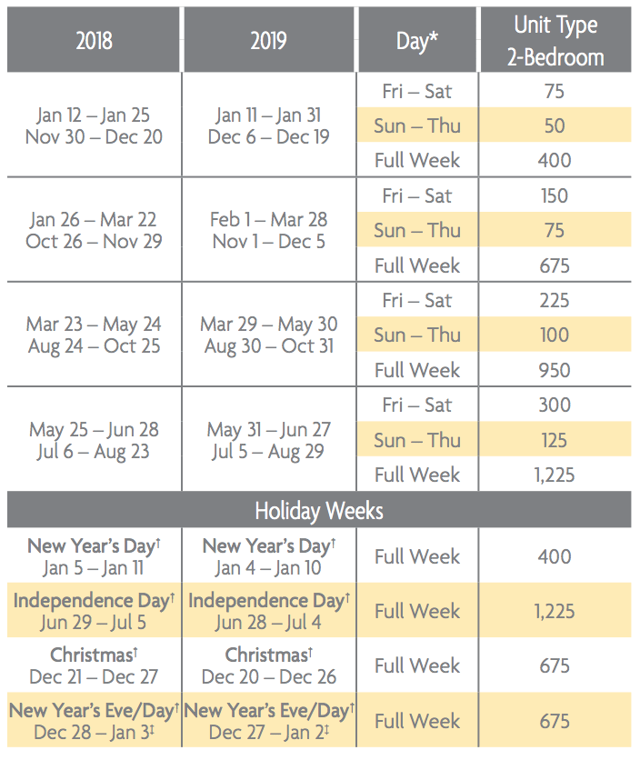 Harbour Point Points Charts 2018 & 2019