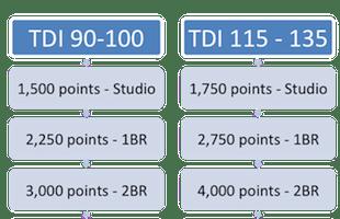 II Travel Demand Index TDI