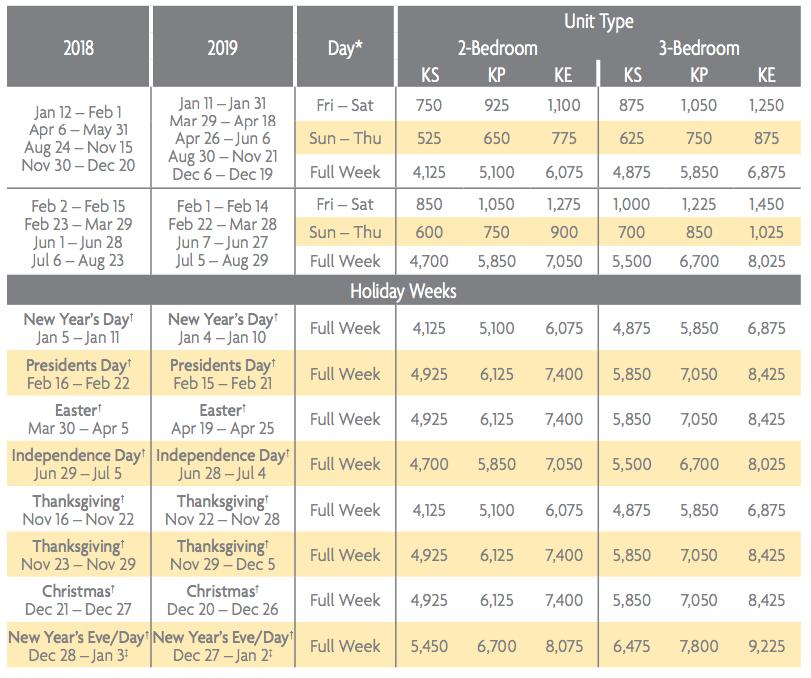 Kaui Lagoons Points Charts 2018 & 2019