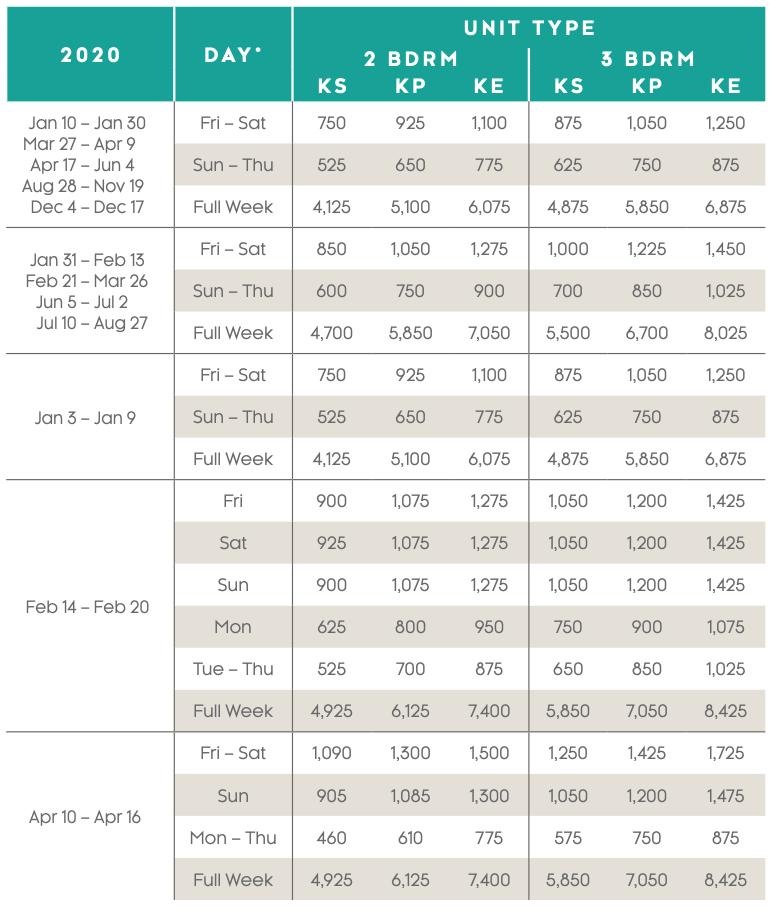 Kaui Lagoons Points Charts 2020