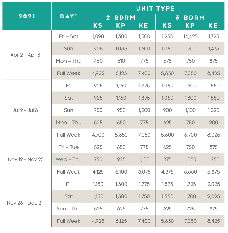 Kaui Lagoons Points Charts 2020 - 2