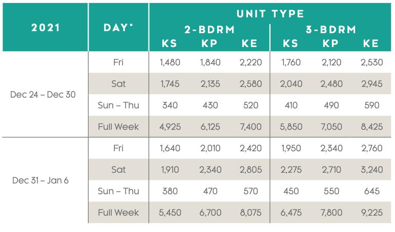 Kaui Lagoons Points Charts 2020 - 3