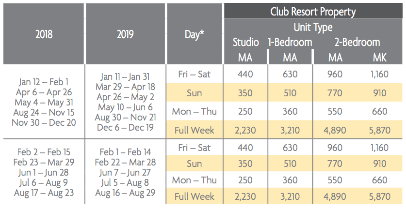 Ko Olina Beach Club Points Charts 2018 & 2019