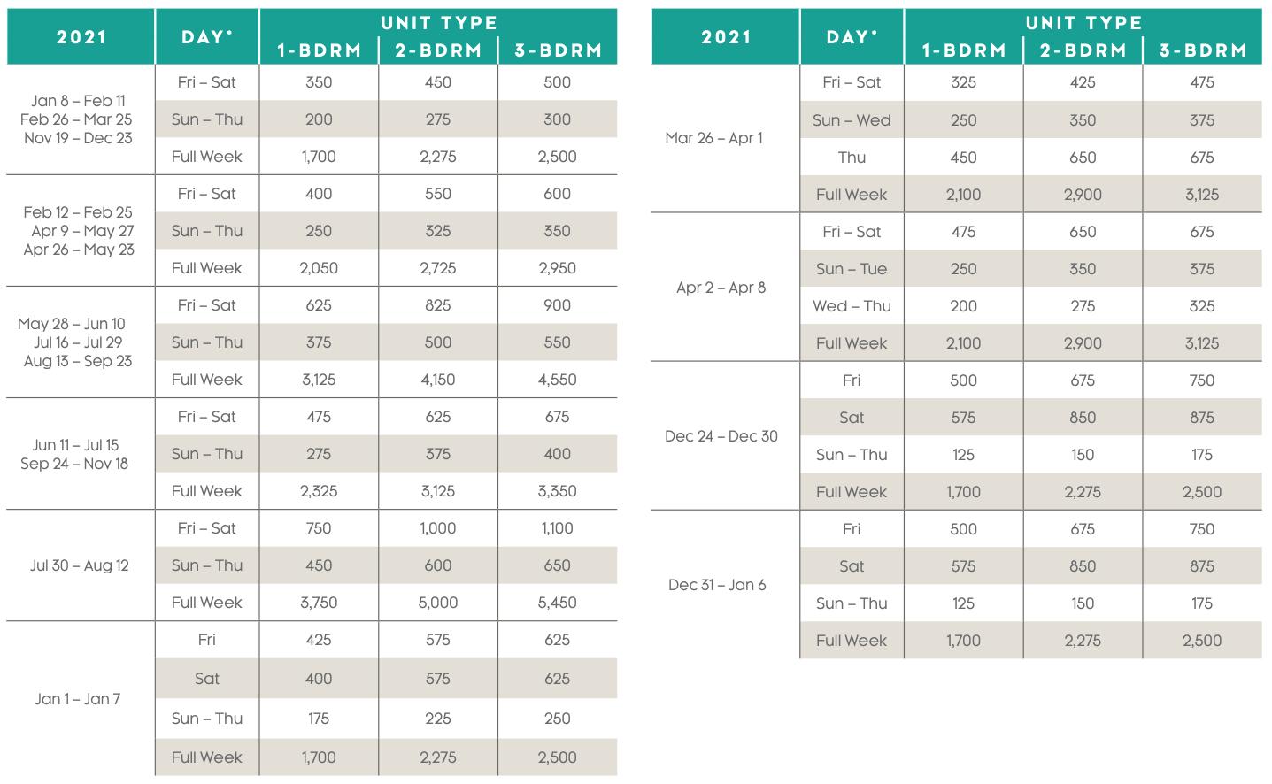 Marbella Beach Resort Points Charts 2021