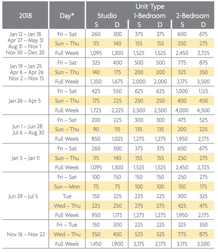 Marriott Shadow Ridge Enclaves Points Chart 2018