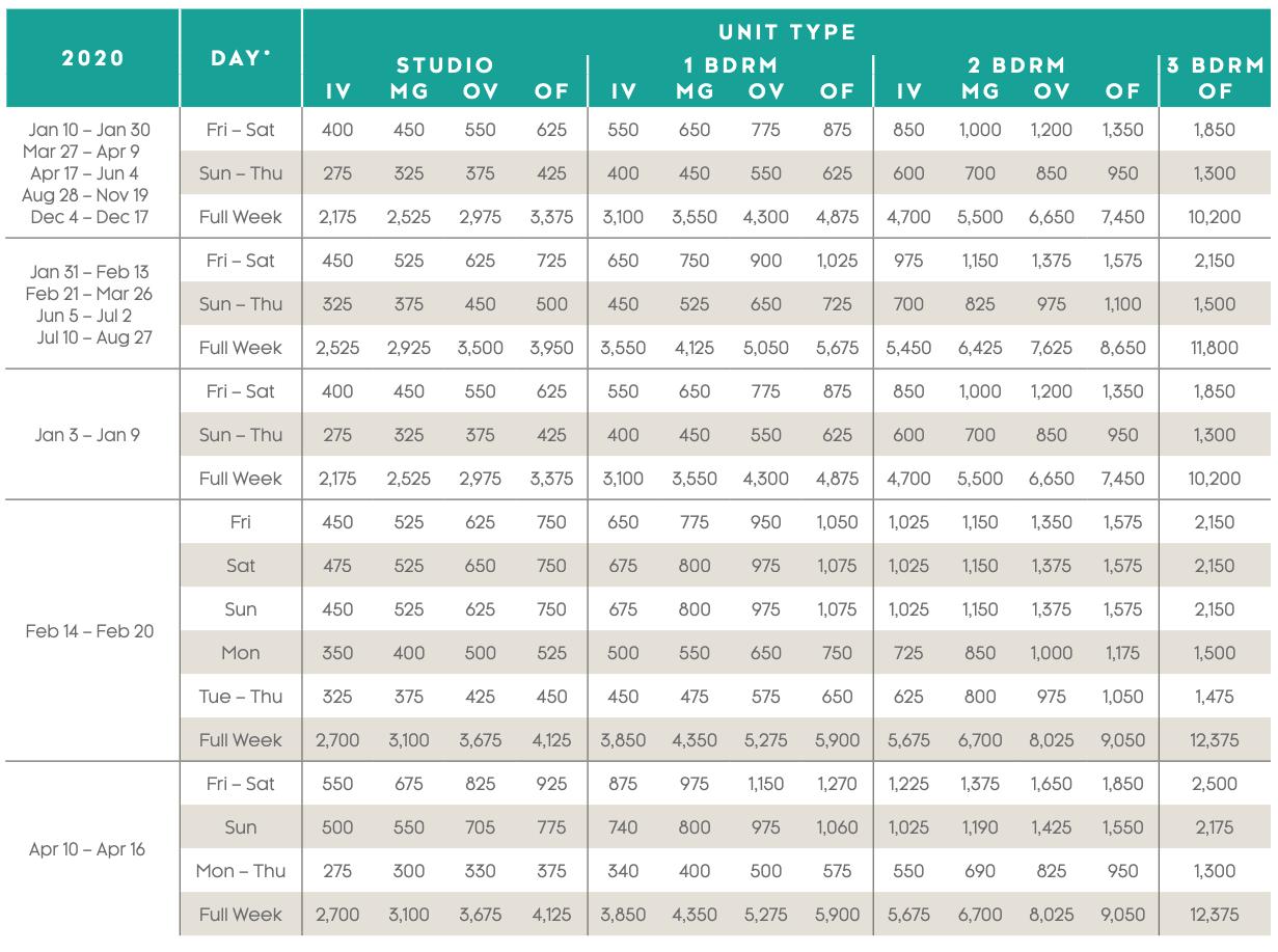 Maui Ocean Club — Lahaina and Napili Villas Points Charts 2020 - 4