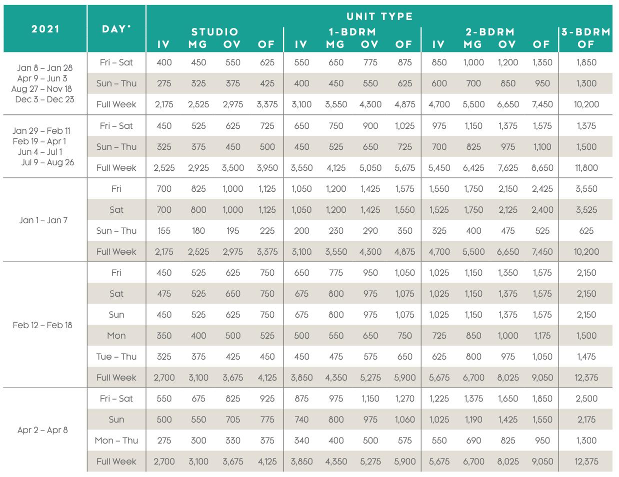 Maui Ocean Club — Lahaina and Napili Villas Points Charts 2021 - 4