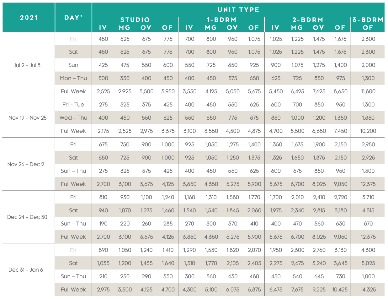 Maui Ocean Club — Lahaina and Napili Villas Points Charts 2021 - 5