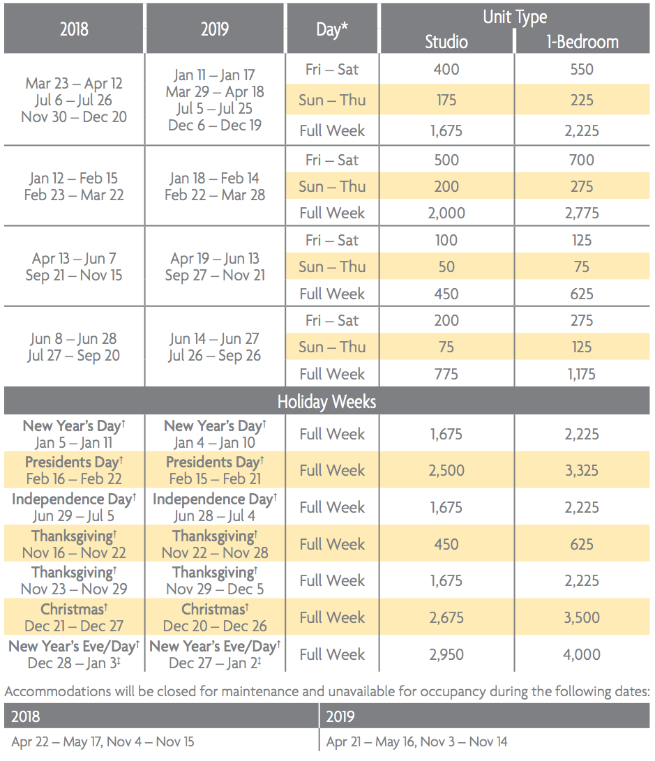 Mountain Valley Lodge Points Charts 2018 & 2019