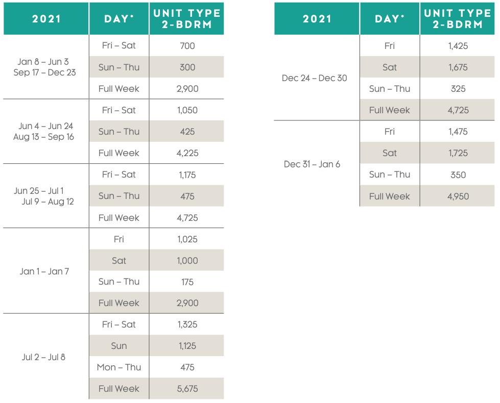 Newport Coast Villas Points Charts 2021
