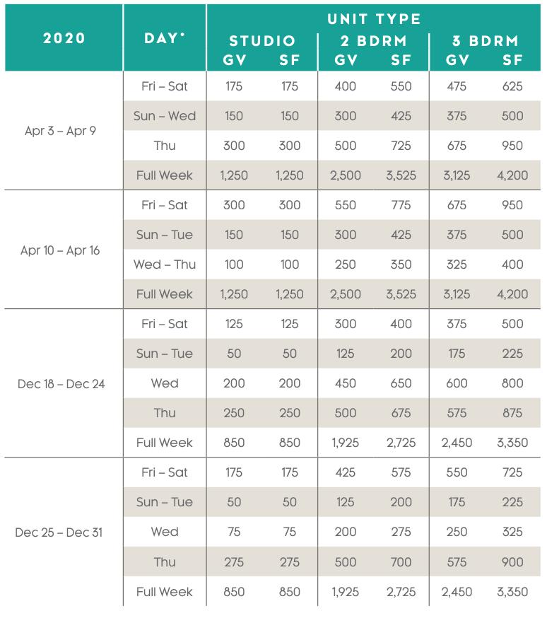 Playa Andaluza Points Charts 2020 - 2