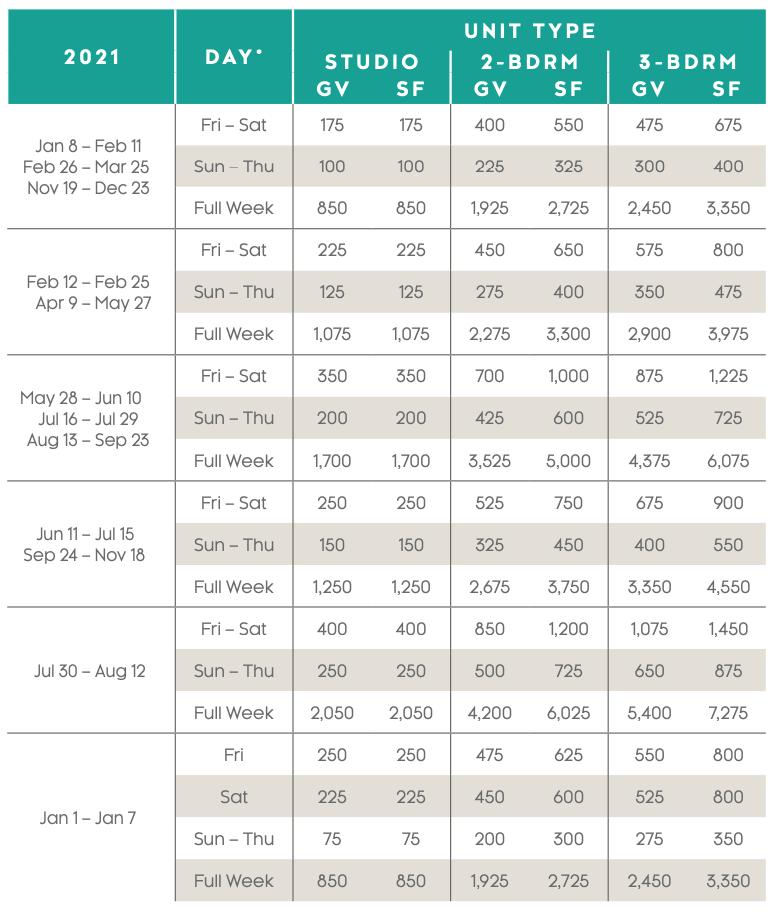 Playa Andaluza Points Charts 2021