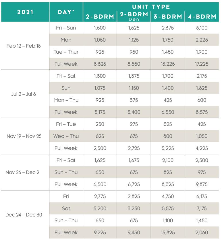 Ritz-Carlton Club, Vail Points Charts 2021 - 2