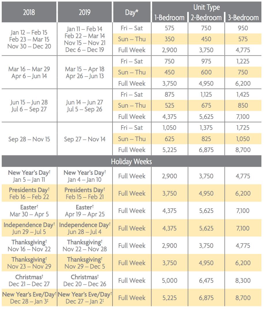 Ritz-Carlton Club and Residences, San Francisco Points Charts 2018 & 2019