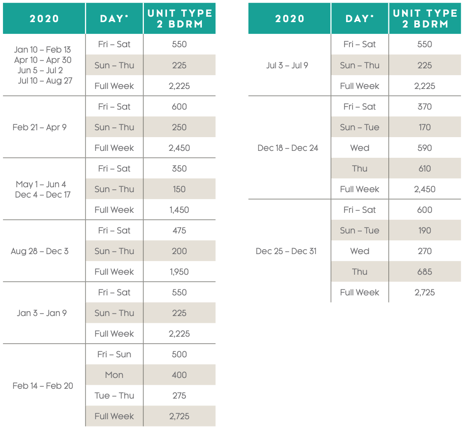 Royal Palms Points Charts 2020