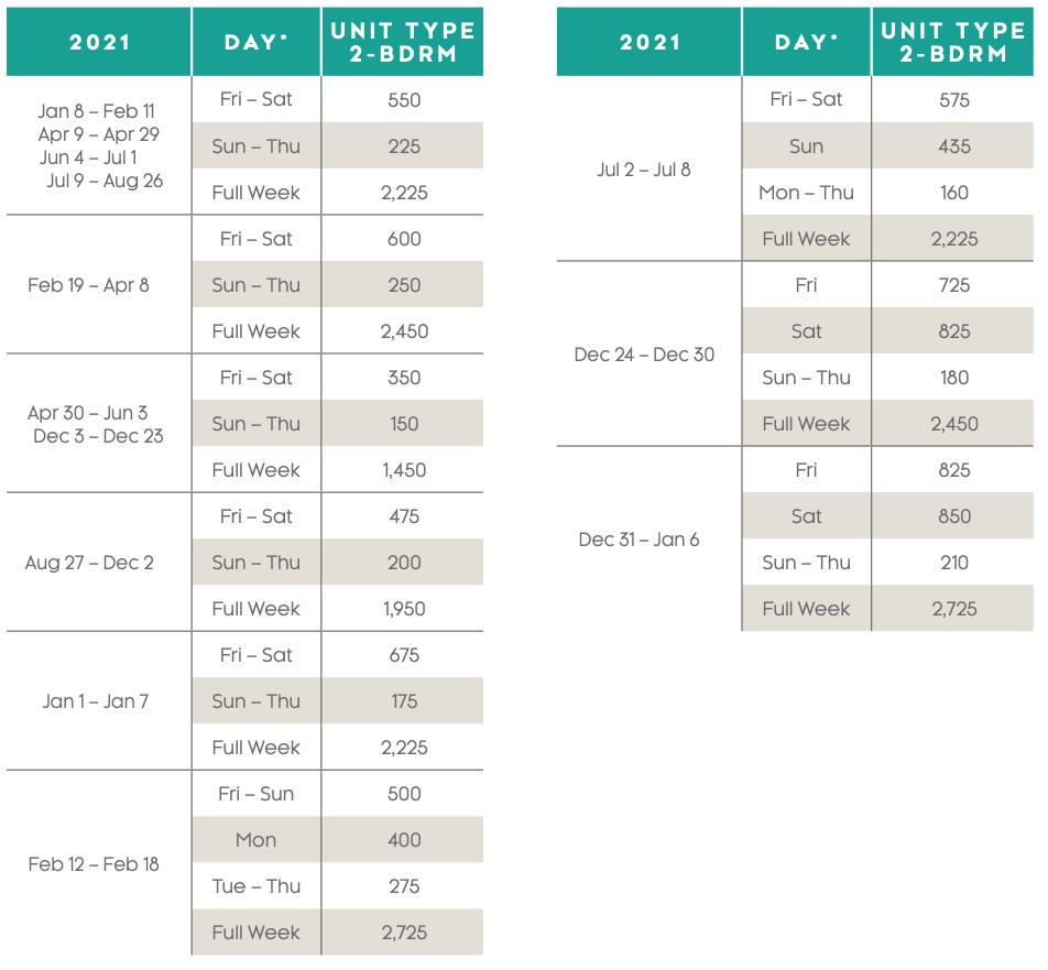 Royal Palms Points Charts 2021