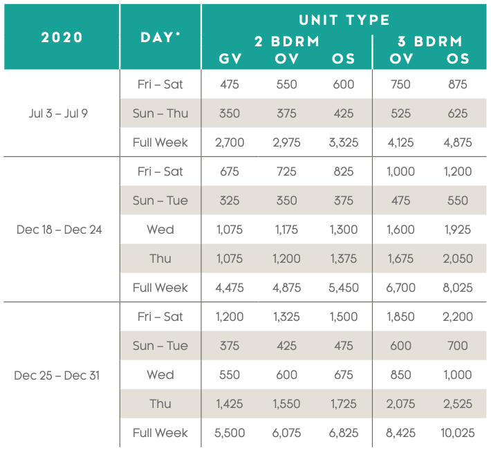 St. Kitts Beach Club Points Charts 2020 - 2