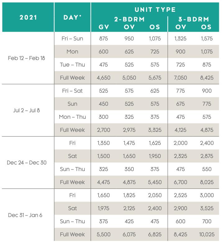 St. Kitts Beach Club Points Charts 2021 - 2