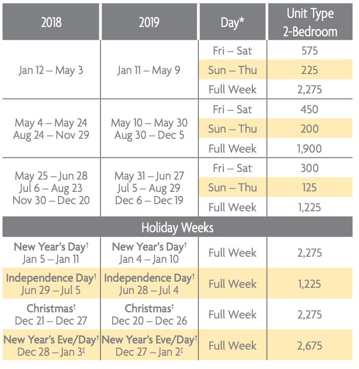 Villas at Doral Points Charts 2018 & 2019