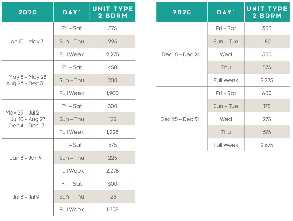 Villas at Doral Points Charts 2020
