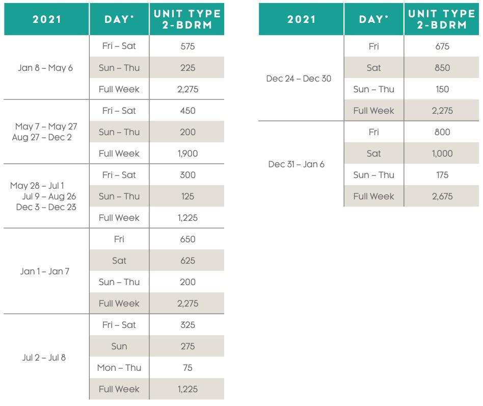 Villas at Doral Points Charts 2021