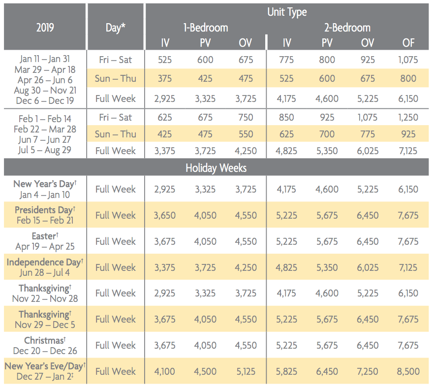 Waikoloa Ocean Club Points Chart 2019