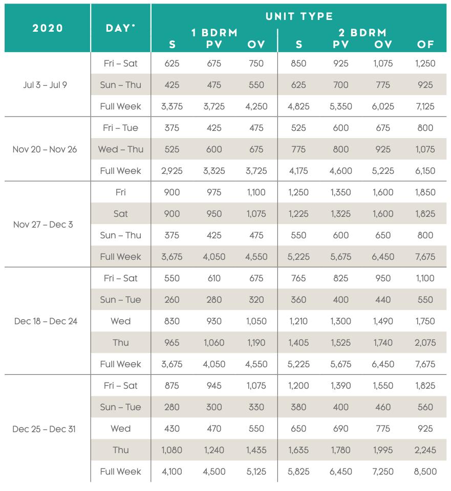 Waikoloa Ocean Club Points Chart 2020 - 2