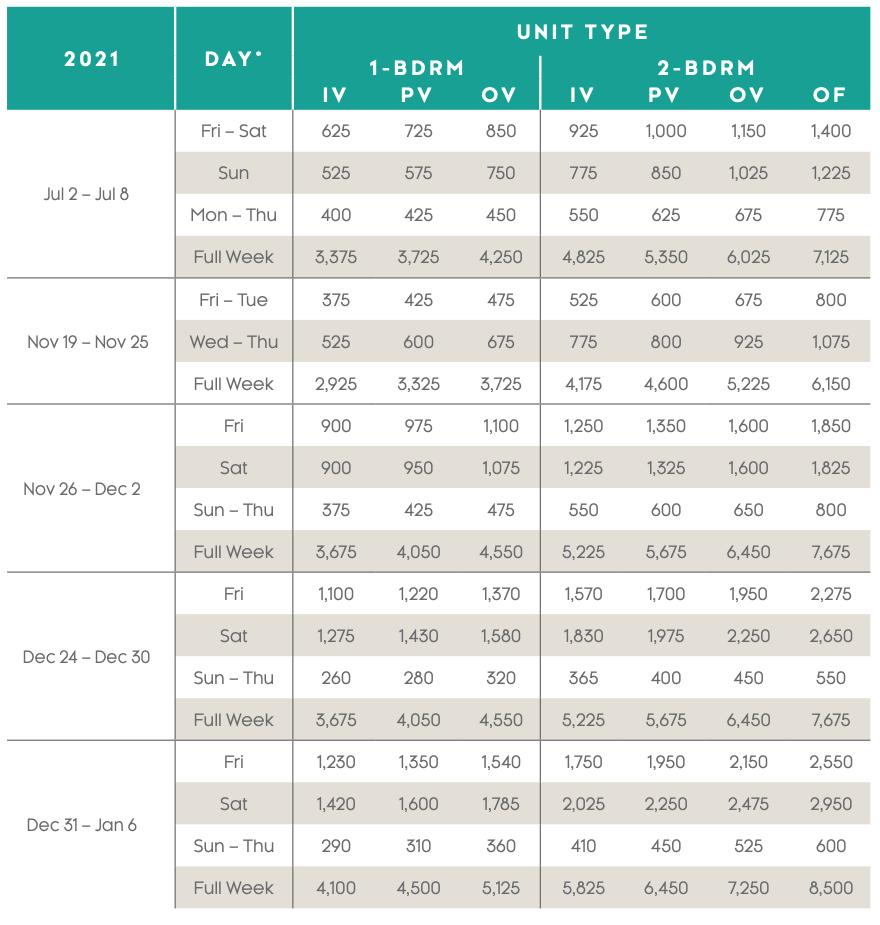 Waikoloa Ocean Club Points Chart 2021 - 2