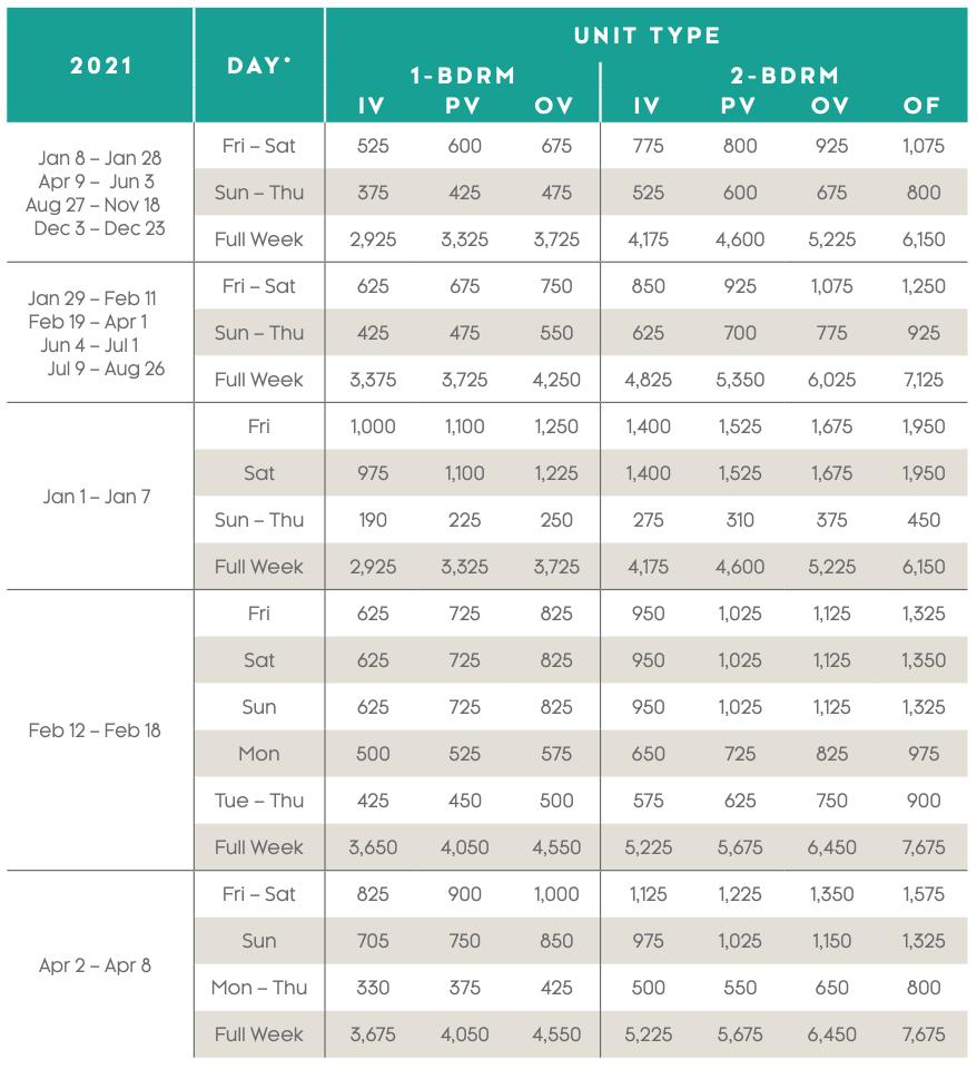 Waikoloa Ocean Club Points Chart 2021
