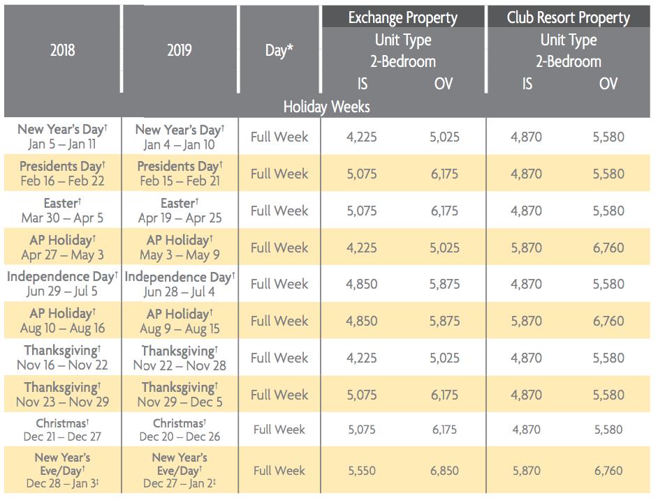 Waiohai Beach Club Points Charts 2018 & 2019 2