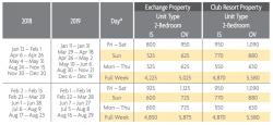 Waiohai Beach Club Points Charts 2018 & 2019