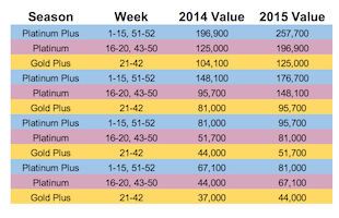 Westin St. John Points Value Increase Set For 2015