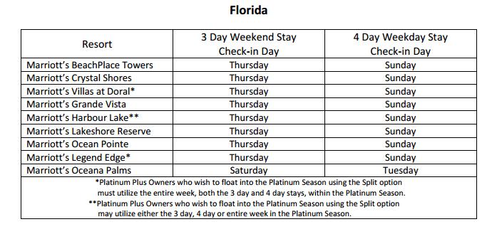 Marriott Split Week Usage florida