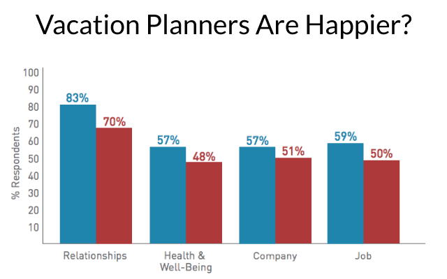 vacation-planners-are-hapier